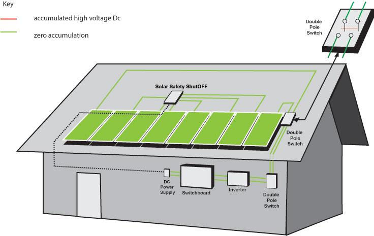 Solar Safety ShutOFF: Solar panel safety