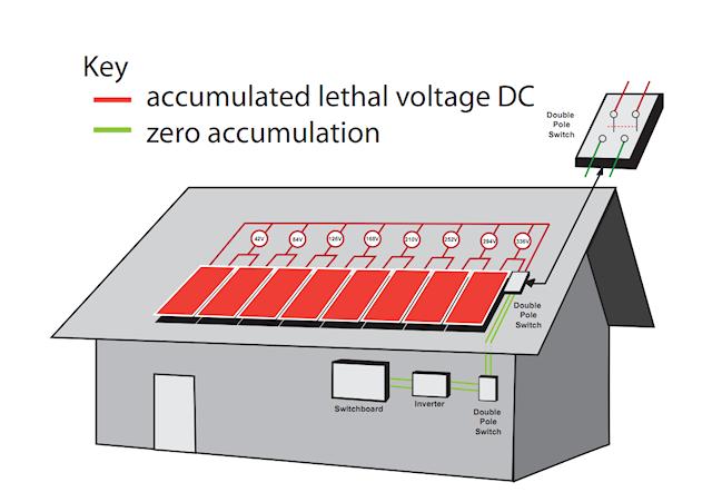 Solar panel safety: No Solar Safety ShutOFF = Lethal dc voltage